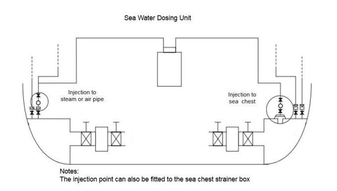 Sea Water Dosing Unit Liquid Antifoulant