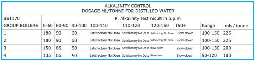boiler- alkalinity-control