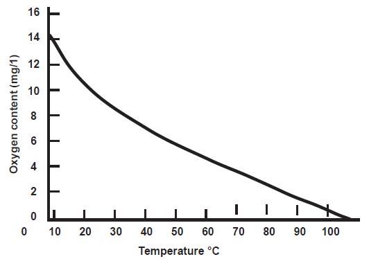 sulphate oxygen control Sulphite Oxygen Controller