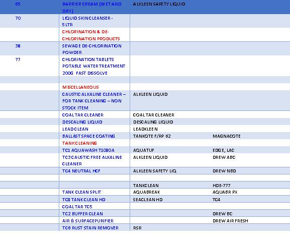 Aquamarine Ship Chemical comparison chart